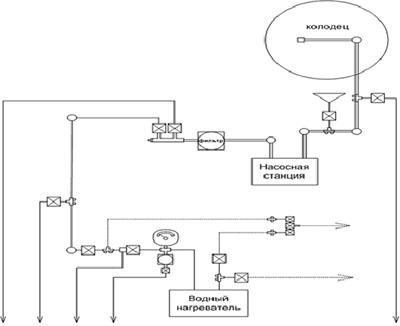 Вот, собственно говоря, схема водоснабжение дачного дома своими руками.